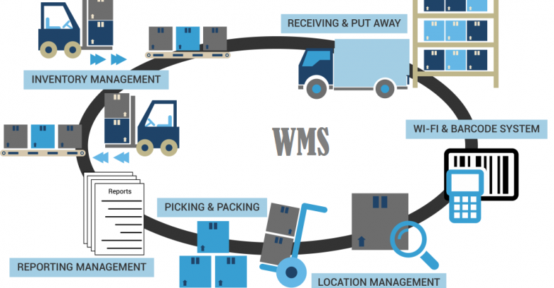 Global Warehouse Management Systems (WMS) Market 2019 – 2025 Advanced Systems Consultants., Camelot 3PL Software